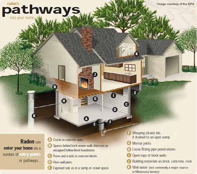 radon mitigation Dracut