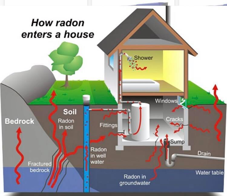 radon water mitigation system